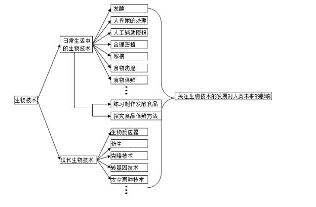 中考生物知识点结构图分类整理: 生物技术