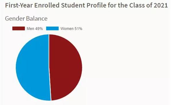 斯坦福大学2021届新生数据及申请指南