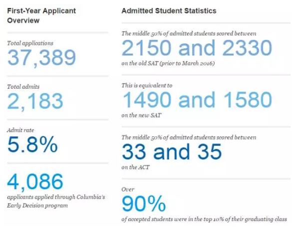 哥伦比亚大学2021届新生数据及申请指南