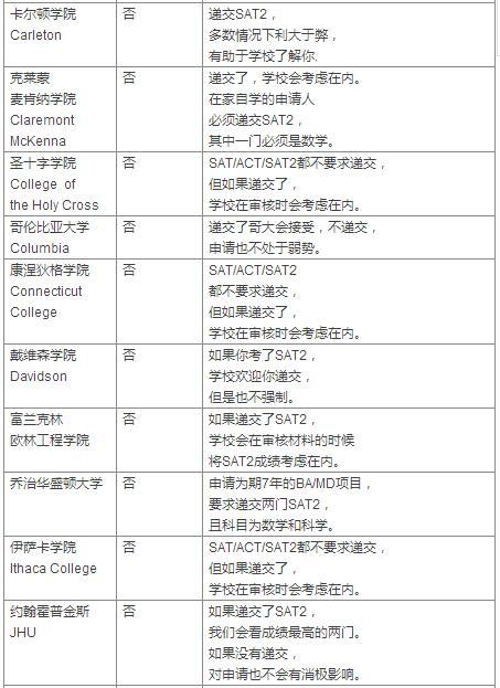 美国大学最新SAT2最新要求汇总