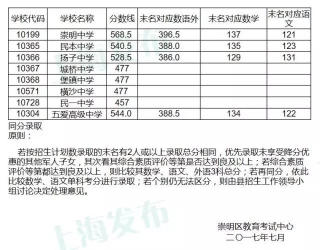 2017上海崇明区各普高中考录取分数线