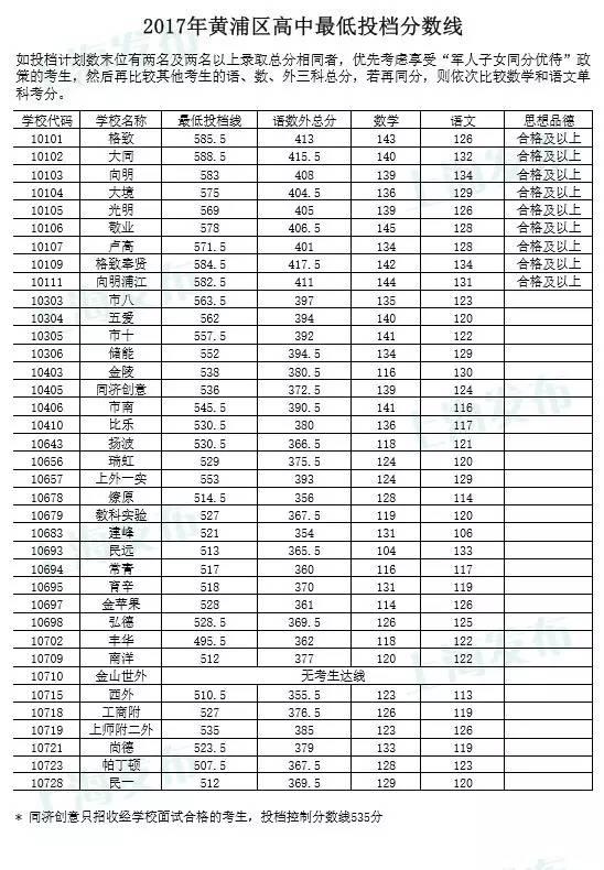 2017上海黄浦区各普高中考录取分数线