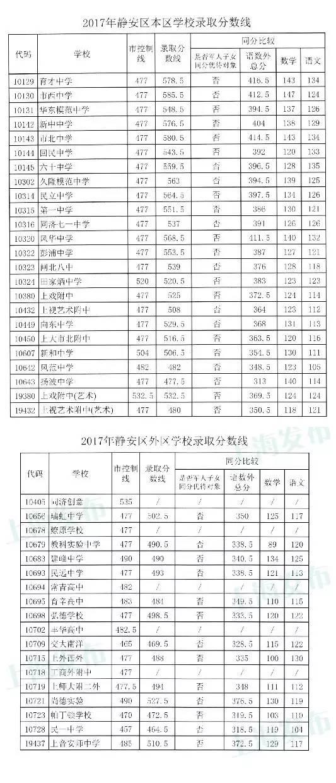 2017上海静安区普通高中中考录取分数线
