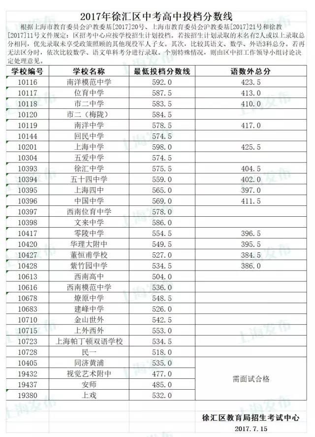 2017上海徐汇区各普高中考录取分数线公布