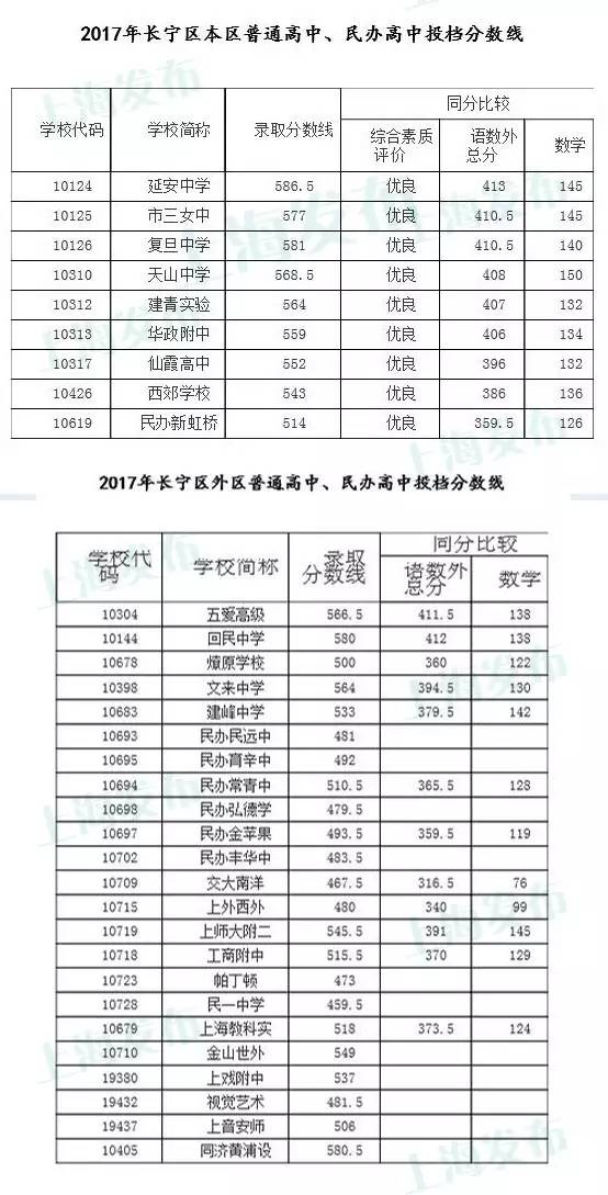 2017上海长宁区各普高中考录取分数线公布
