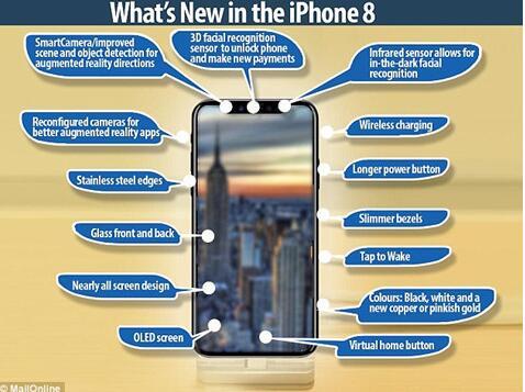 iPhone8放弃home键 或被手势控制功能取代