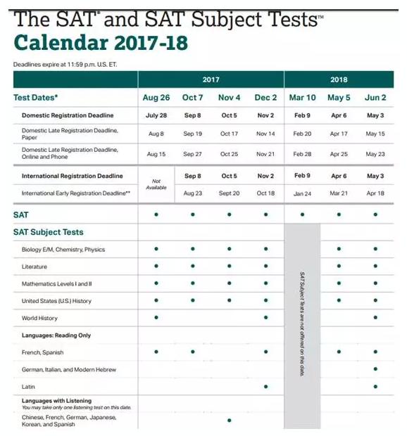 SAT 2的科目是什么时候都有吗