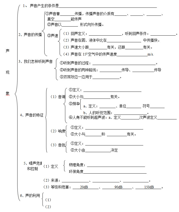 中考物理《声现象》知识点总复习填空题分章节整理