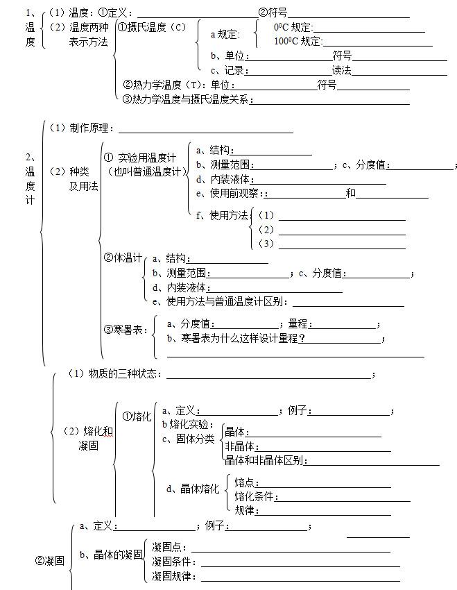 中考物理《物态变化》知识点总复习填空题分章节整理