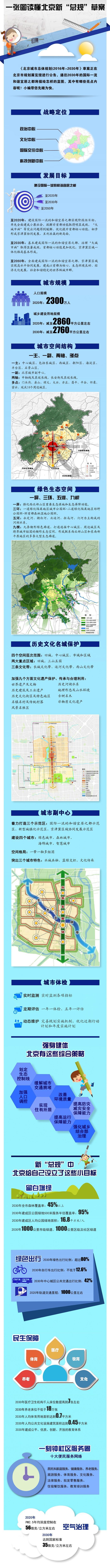 """一张图读懂北京新""""总体规划""""草案(图片)"""