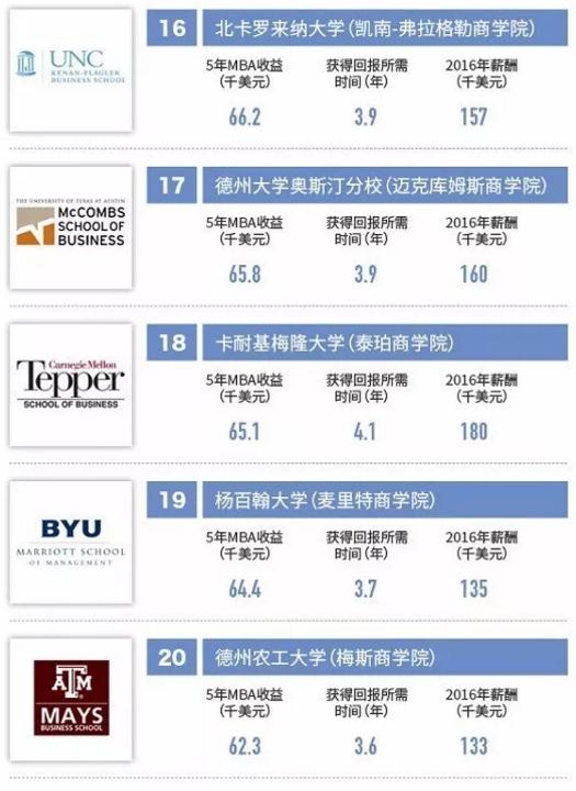 福布斯2017美国最佳商学院排名出炉