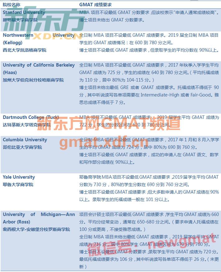 2018美国商学院申请GMAT成绩要求