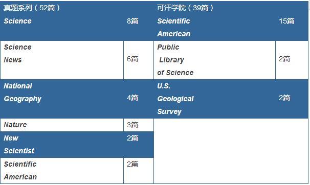 91篇新SAT自然科学文章统计:生物学占比超60%
