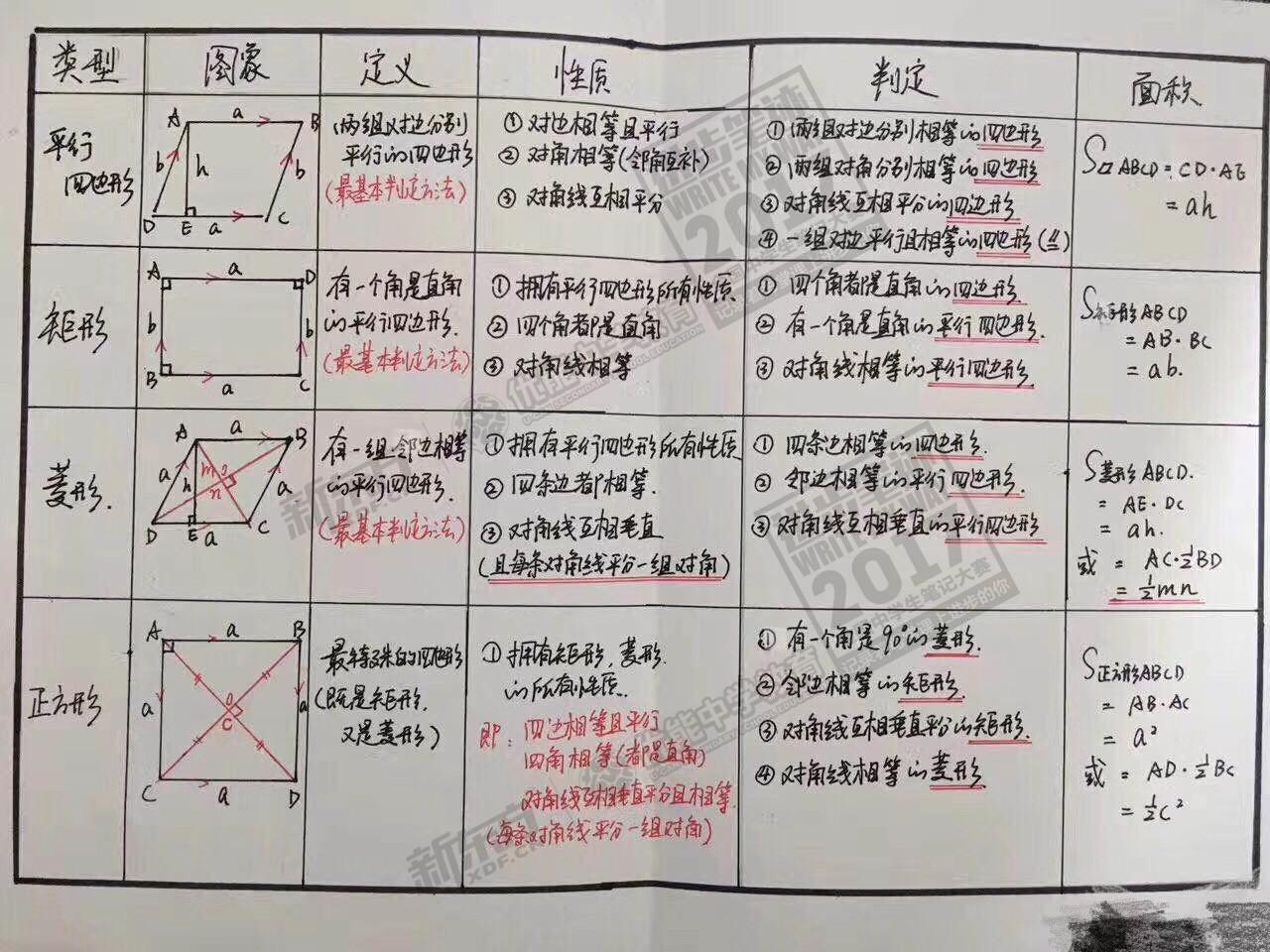 2017年全国中学生笔记大赛优秀作品展(福州优能中学)