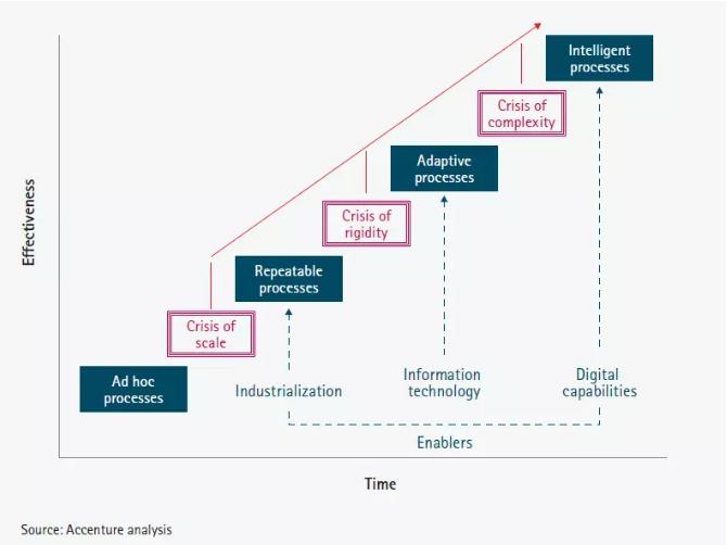 哈佛大学副教授带你揭开企业数字化转型的奥秘