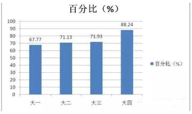 2017年12月四级写作预测范文:高校学生兼职