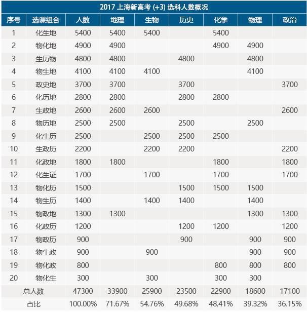 2017上海新高考选科人数
