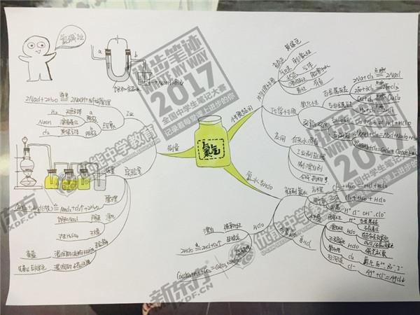 2017年全国中学生笔记大赛优秀作品展(杭州优能中学)
