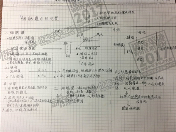 2017年全国中学生笔记大赛优秀作品展(南昌优能中学)