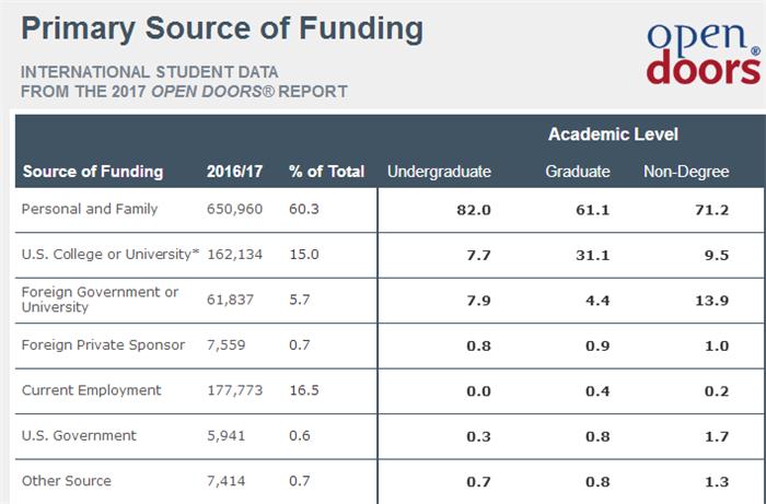 2017美国门户开放(Open Door)报告数据详解