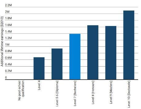 新西兰大学毕业生比常人收入高600万