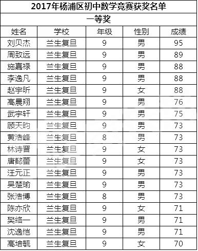 2017初中数学竞赛杨浦区一等奖及二等奖获奖名单