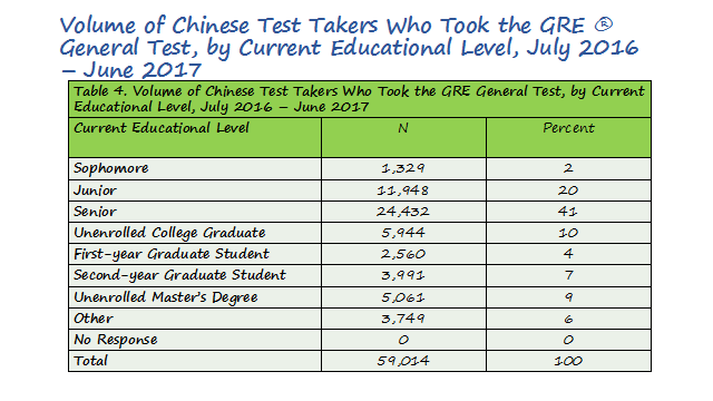 在年龄上30岁以下考生会占到绝大部分,尤其是25岁以下考生,也就是出去读研或者是去读博的,这个占了绝大多数。