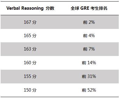 2016年GRE考试趋势概述