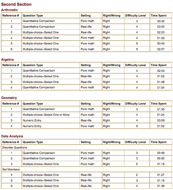 GRE年度报告:数量推理部分题型介绍