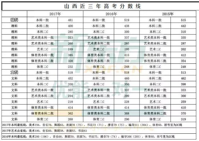 山西省艺考文化课分数线