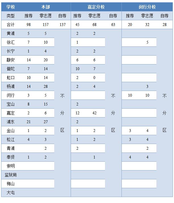 12月8日上海嘉定交附科技节体验日相关情况整理