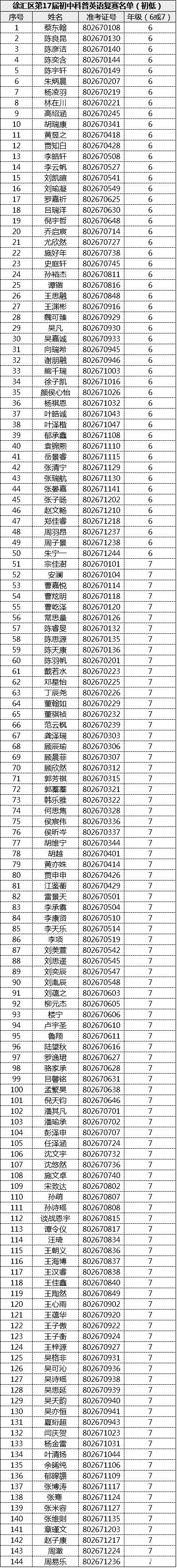 第17届科普英语竞赛徐汇区入围复赛名单(初中低年级组)