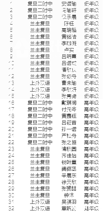 第17届科普英语竞赛杨浦区入围复赛名单(初中组)