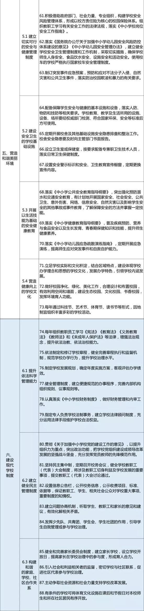 关于义务教育学校管理标准88条关键内容