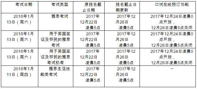2018年1月雅思考试报名截止日期延长