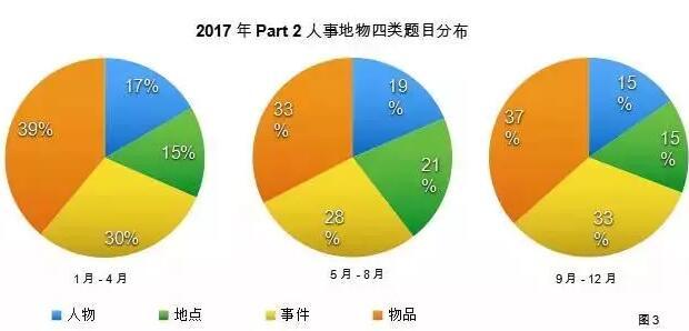 2018雅思口语备考趋势解析