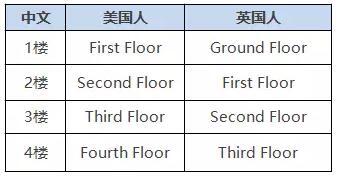 为什么有人说First Floor是二楼?