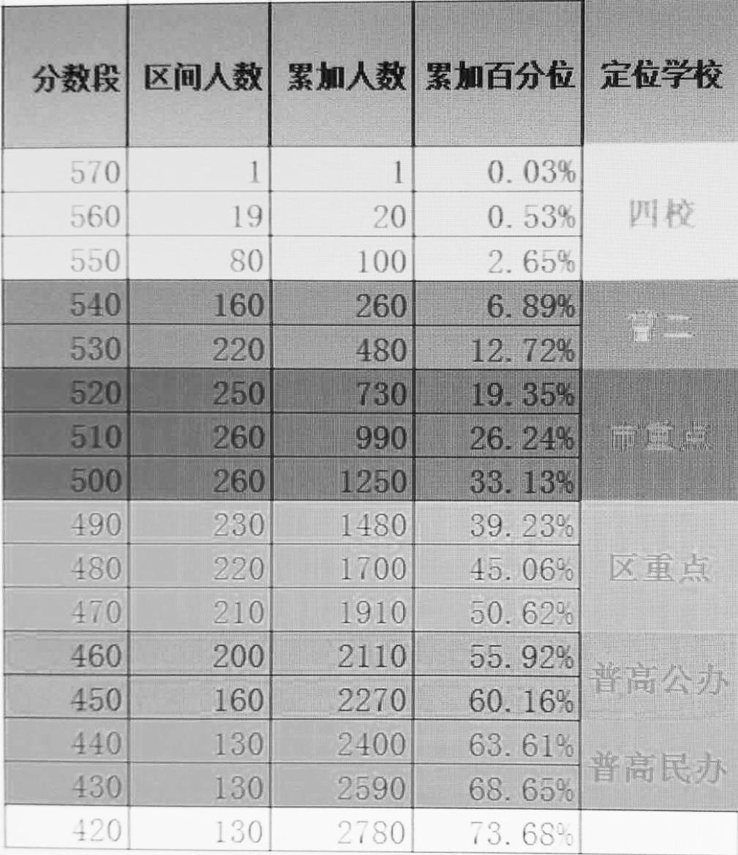 2018上海普陀初三一模分数定位表预测(网友版)