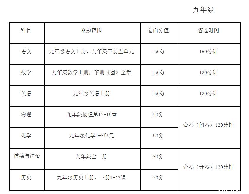 2017-2018学年度合肥庐阳区第一学期期末考试安排表