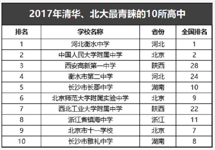 重磅!2017年中国高中百强榜出炉!