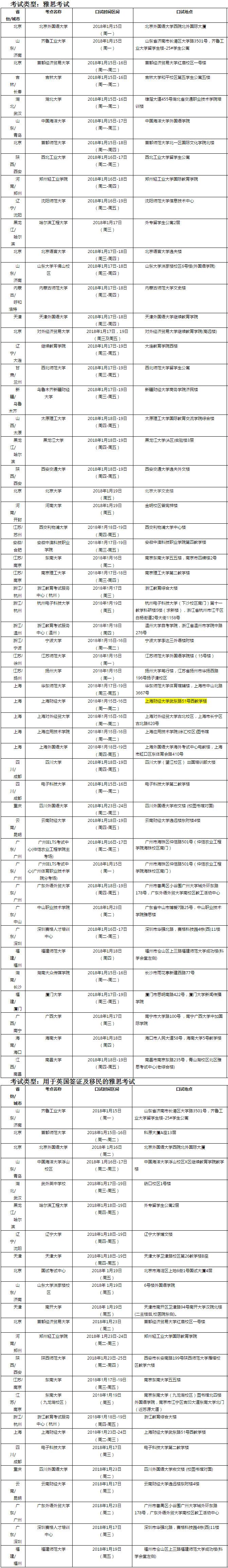 2018年1月20日雅思口语考试安排