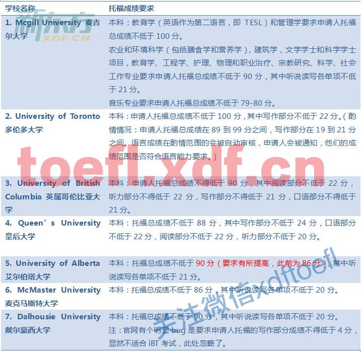 2018加拿大大学本科申请托福成绩要求