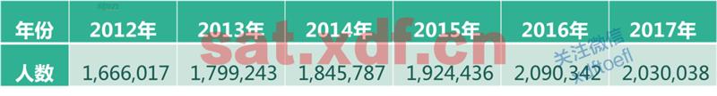 2012-2017年美国本土ACT考生人数变化趋势