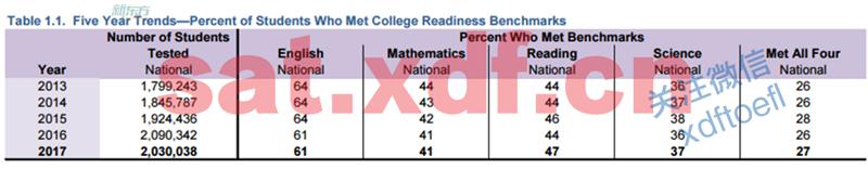 近五年考生各单项达到基准分的百分比