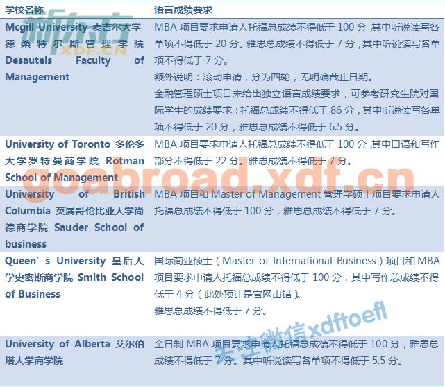 2018加拿大商学院申请托福雅思成绩要求