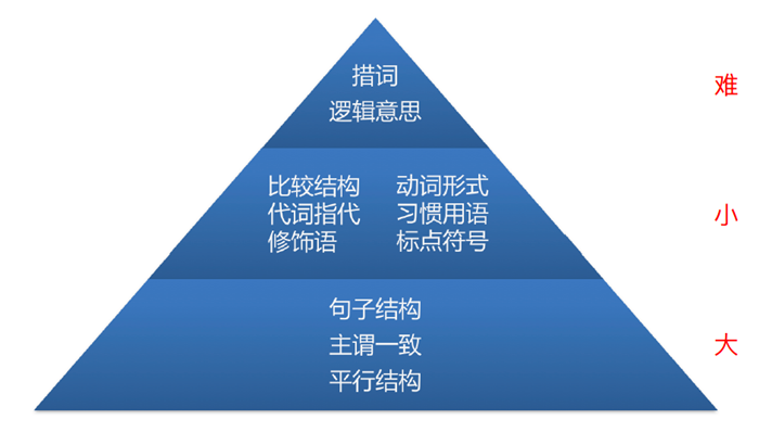 GMAT句子改错2018备考 搭建金字塔知识体系