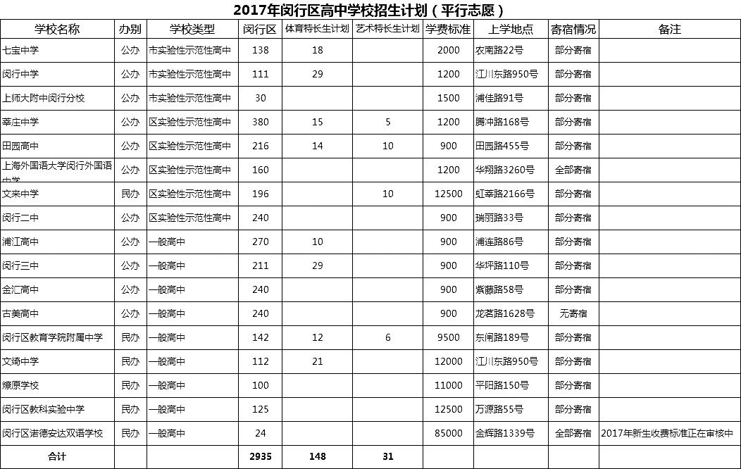 """2017上海闵行区中考""""平行志愿""""招生计划表"""