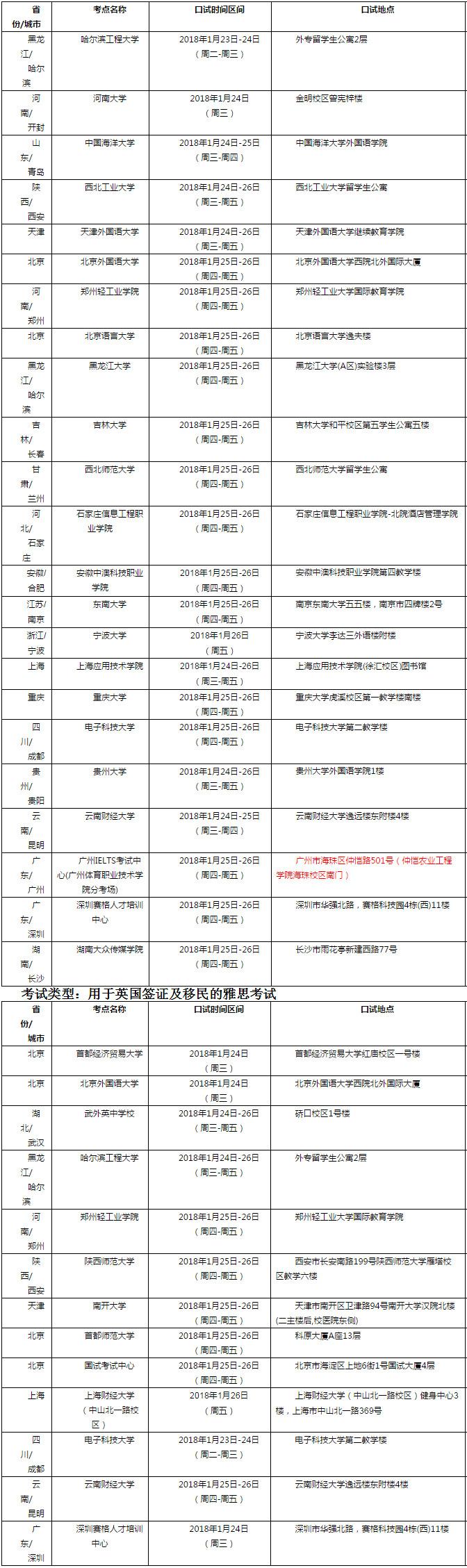 2018年2月1日雅思口语考试安排