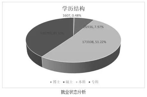 2017陕西省大学就业状况报告:一流学科就业率高出总体7%
