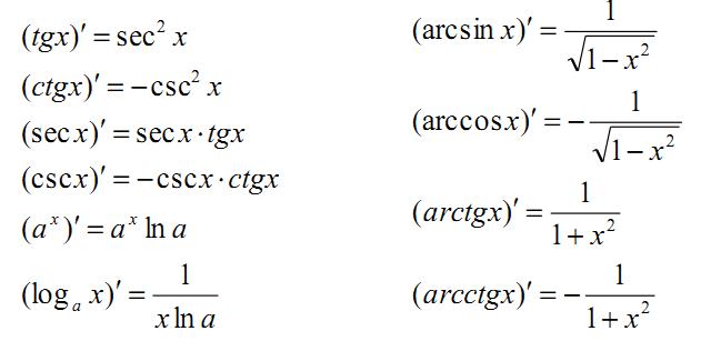 2019考研高数重点公式之导数公式